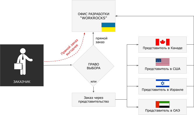 order_scheme разработка веб-сайта