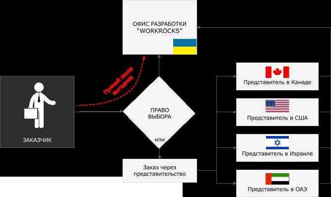 order_scheme